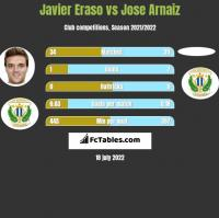 Javier Eraso vs Jose Arnaiz h2h player stats