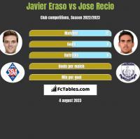 Javier Eraso vs Jose Recio h2h player stats