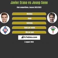 Javier Eraso vs Josep Sene h2h player stats