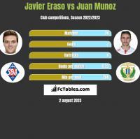 Javier Eraso vs Juan Munoz h2h player stats