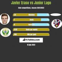 Javier Eraso vs Junior Lago h2h player stats