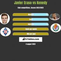 Javier Eraso vs Kenedy h2h player stats