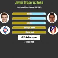 Javier Eraso vs Koke h2h player stats