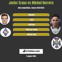 Javier Eraso vs Michel Herrero h2h player stats