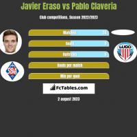 Javier Eraso vs Pablo Claveria h2h player stats