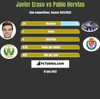 Javier Eraso vs Pablo Hervias h2h player stats