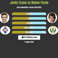 Javier Eraso vs Ruben Pardo h2h player stats