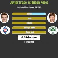 Javier Eraso vs Ruben Perez h2h player stats