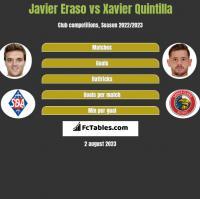 Javier Eraso vs Xavier Quintilla h2h player stats