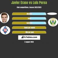 Javier Eraso vs Luis Perea h2h player stats
