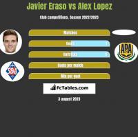 Javier Eraso vs Alex Lopez h2h player stats