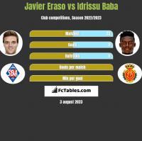 Javier Eraso vs Idrissu Baba h2h player stats
