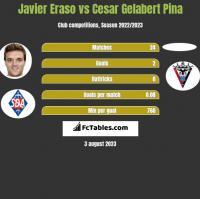 Javier Eraso vs Cesar Gelabert Pina h2h player stats