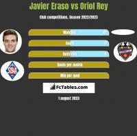 Javier Eraso vs Oriol Rey h2h player stats