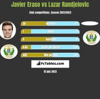Javier Eraso vs Lazar Randjelovic h2h player stats