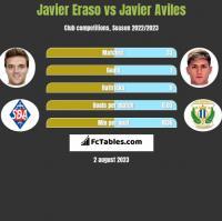 Javier Eraso vs Javier Aviles h2h player stats