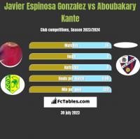 Javier Espinosa Gonzalez vs Aboubakary Kante h2h player stats