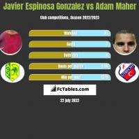 Javier Espinosa Gonzalez vs Adam Maher h2h player stats