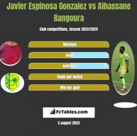 Javier Espinosa Gonzalez vs Alhassane Bangoura h2h player stats