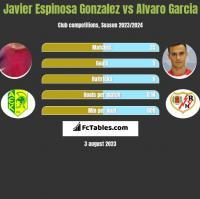 Javier Espinosa Gonzalez vs Alvaro Garcia h2h player stats