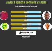 Javier Espinosa Gonzalez vs Bebe h2h player stats