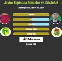 Javier Espinosa Gonzalez vs Cristobal h2h player stats