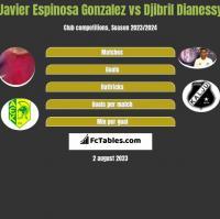 Javier Espinosa Gonzalez vs Djibril Dianessy h2h player stats