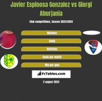 Javier Espinosa Gonzalez vs Giorgi Aburjania h2h player stats