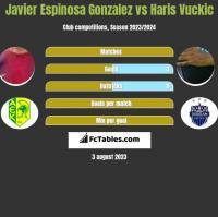 Javier Espinosa Gonzalez vs Haris Vuckic h2h player stats