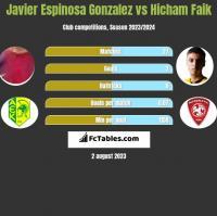 Javier Espinosa Gonzalez vs Hicham Faik h2h player stats