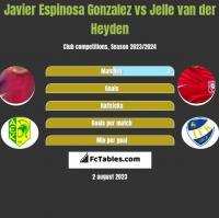 Javier Espinosa Gonzalez vs Jelle van der Heyden h2h player stats