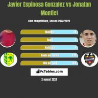 Javier Espinosa Gonzalez vs Jonatan Montiel h2h player stats