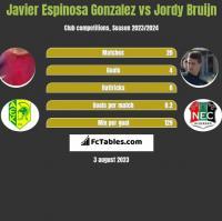 Javier Espinosa Gonzalez vs Jordy Bruijn h2h player stats