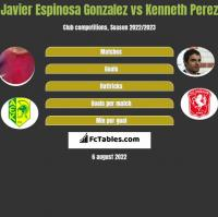 Javier Espinosa Gonzalez vs Kenneth Perez h2h player stats