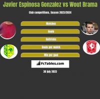 Javier Espinosa Gonzalez vs Wout Brama h2h player stats