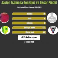 Javier Espinosa Gonzalez vs Oscar Pinchi h2h player stats