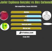 Javier Espinosa Gonzalez vs Alex Carbonell h2h player stats