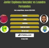 Javier Espinosa Gonzalez vs Leandro Fernandes h2h player stats