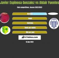 Javier Espinosa Gonzalez vs Aldair Fuentes h2h player stats