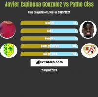 Javier Espinosa Gonzalez vs Pathe Ciss h2h player stats