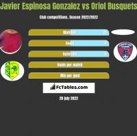 Javier Espinosa Gonzalez vs Oriol Busquets h2h player stats