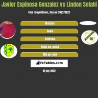 Javier Espinosa Gonzalez vs Lindon Selahi h2h player stats