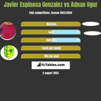 Javier Espinosa Gonzalez vs Adnan Ugur h2h player stats