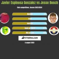 Javier Espinosa Gonzalez vs Jesse Bosch h2h player stats