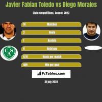 Javier Fabian Toledo vs Diego Morales h2h player stats