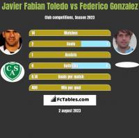 Javier Fabian Toledo vs Federico Gonzalez h2h player stats
