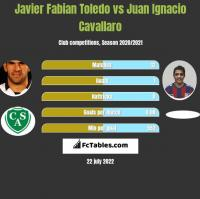 Javier Fabian Toledo vs Juan Ignacio Cavallaro h2h player stats