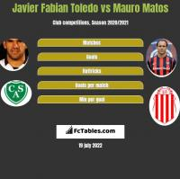 Javier Fabian Toledo vs Mauro Matos h2h player stats