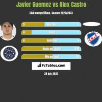 Javier Guemez vs Alex Castro h2h player stats