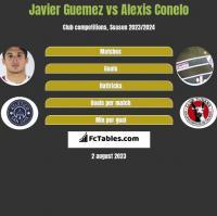 Javier Guemez vs Alexis Conelo h2h player stats